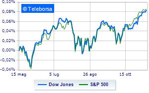 Borsa americana sui livelli precedenti
