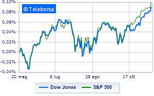 Wall Street sui livelli della vigilia