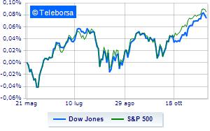 Wall Street prende la via del ribasso