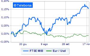 Borse europee toniche