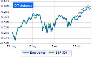 Moderati guadagni alla Borsa Americana