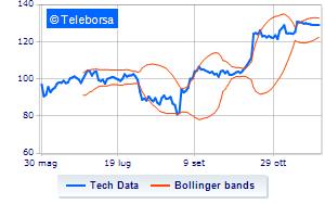 Tech Data brilla a Wall Street. Rialzo a doppia cifra in chiusura