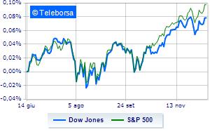 Wall Street in stand-by. Aspetta dettagli accordo commercio
