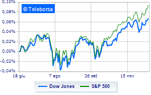 Sui livelli della vigilia la Borsa di New York