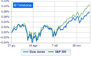 Wall Street tiene sui record alla riapertura per il Boxing Day