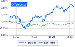 Borse europee ancora in fase di correzione. Piazza Affari chiusa per festività