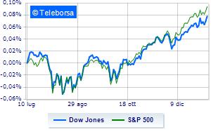 Tonica Wall Street al giro di boa