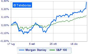 Rally di Morgan Stanley a Wall Street grazie ai conti