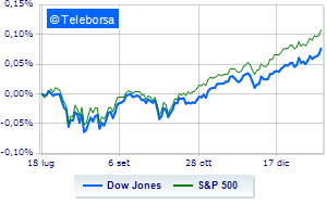 Wall Street positiva guarda a trimestrali e dati