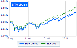 Wall Street in frazionale rialzo