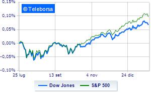 Debole il mercato americano