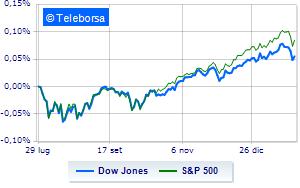 A Wall Street si scatenano gli acquisti