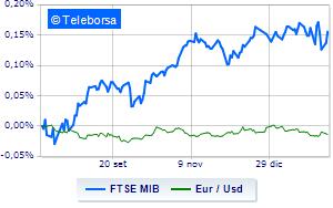 Borsa di Milano in scia altre Borse europee