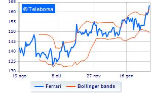 Ferrari, informativa sull