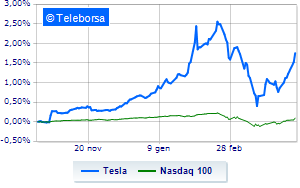 Tesla in rally grazie a Credit Suisse