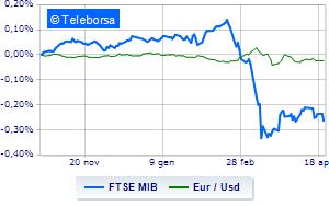 Brillano i mercati. Faro su vertice UE
