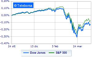 Wall Street conferma moderati guadagni