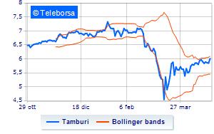 Tamburi continua il piano di buy-back