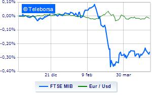 Borse europee deboli dopo indice PMI. Milano tiene