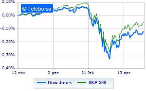 Borsa USA incolore a metà giornata