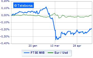 Borse europee proseguono in rialzo. Brillante Piazza Affari