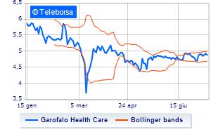 Garofalo Health Care acquista altre azioni proprie