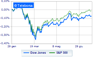 Wall Street apre in frazionale ribasso