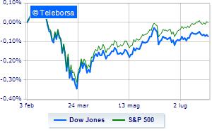 In calo la Borsa di New York