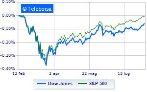 Wall Street avvia le contrattazioni con la rincorsa