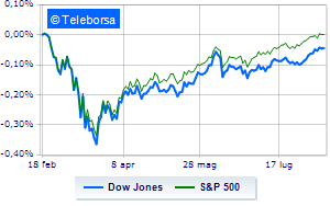 Mercato americano prosegue positivo