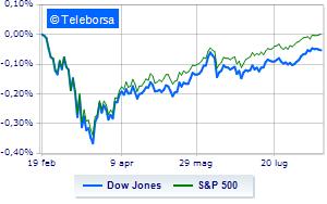 Wall Street resta al palo