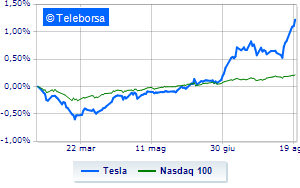 Wall Street, Tesla corre al Nasdaq