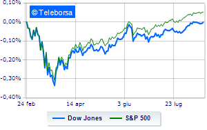 Tonica Wall Street