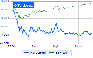 Nordstrom in rosso a Wall Street, pesa la trimestrale