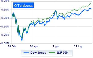 Wall Street si conferma positiva grazie alla Fed