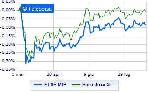 Mercati europei in ordine sparso