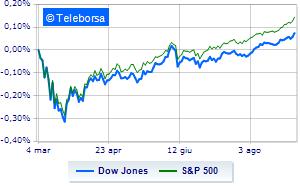 Wall Street parte cauta