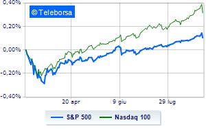 Alla deriva la Borsa americana