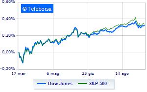 Tassi USA, Fed: bassi fino al 2023. Wall Street sbanda poi recupera