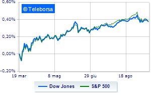 Giornata nera a Wall Street