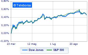 Lunedì nero a Wall Street