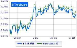 Le Borse europee si prendono una pausa. Piazza Affari stabile
