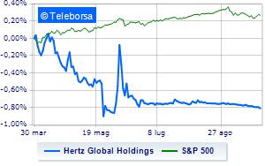 Hertz Global Holdings sotto pressione, CFO Esper lascia società
