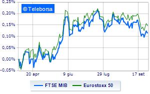 Segno meno per Piazza Affari e le altre Borse europee