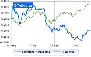 Salvatore Ferragamo in passerella alla Borsa di Milano