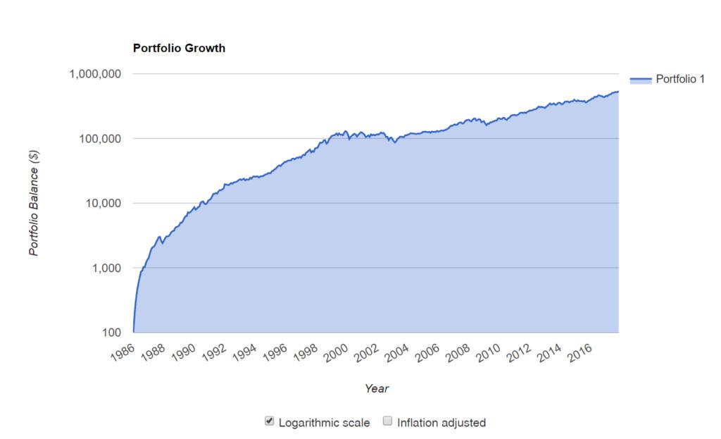 Come Trasformare € 100 in € 500.000 Con i Dividendi Azionari