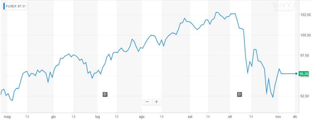 I Migliori Fondi Indicizzati Del S&P 500