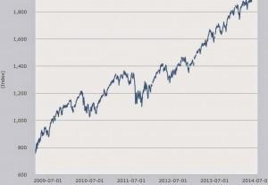 Come leggere i Grafici azionari