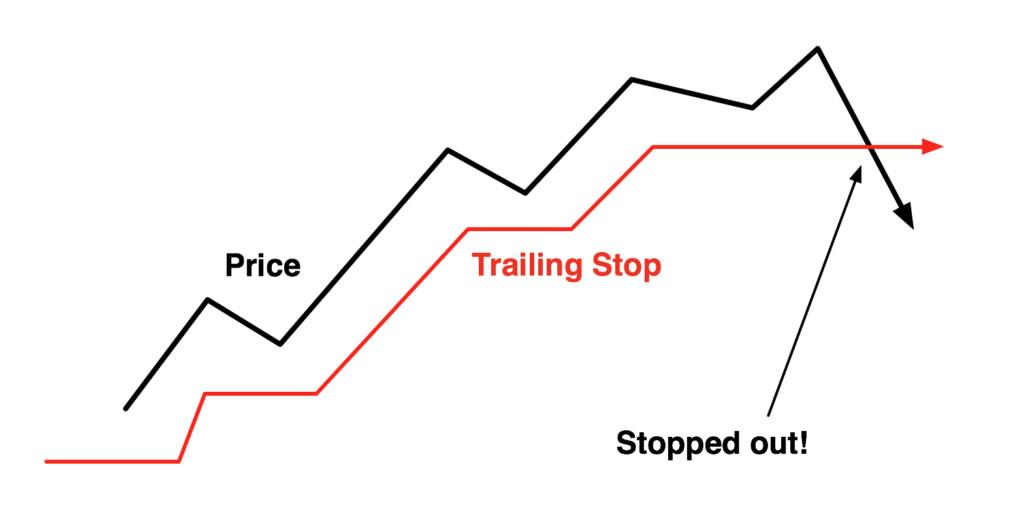 Come Impostare il Trailing Stop Per Proteggere i Profitti